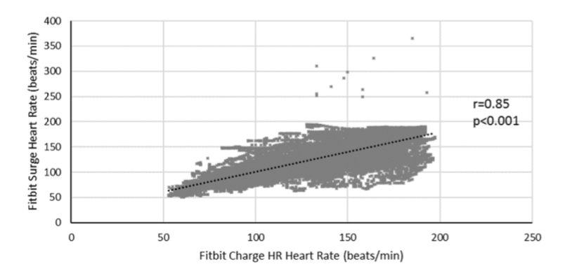 Charge HR chart