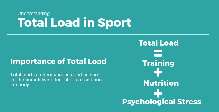 Total Load in Sport