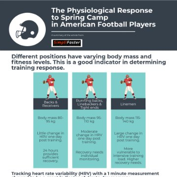 Physiological Responses to Spring Football in College Players