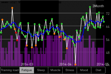 Heart rate variability, colds & acupuncture