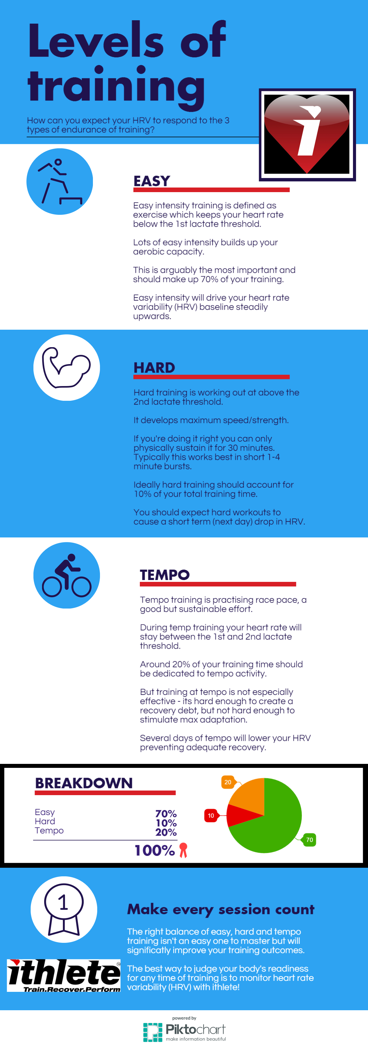 infographic-ithlete-training