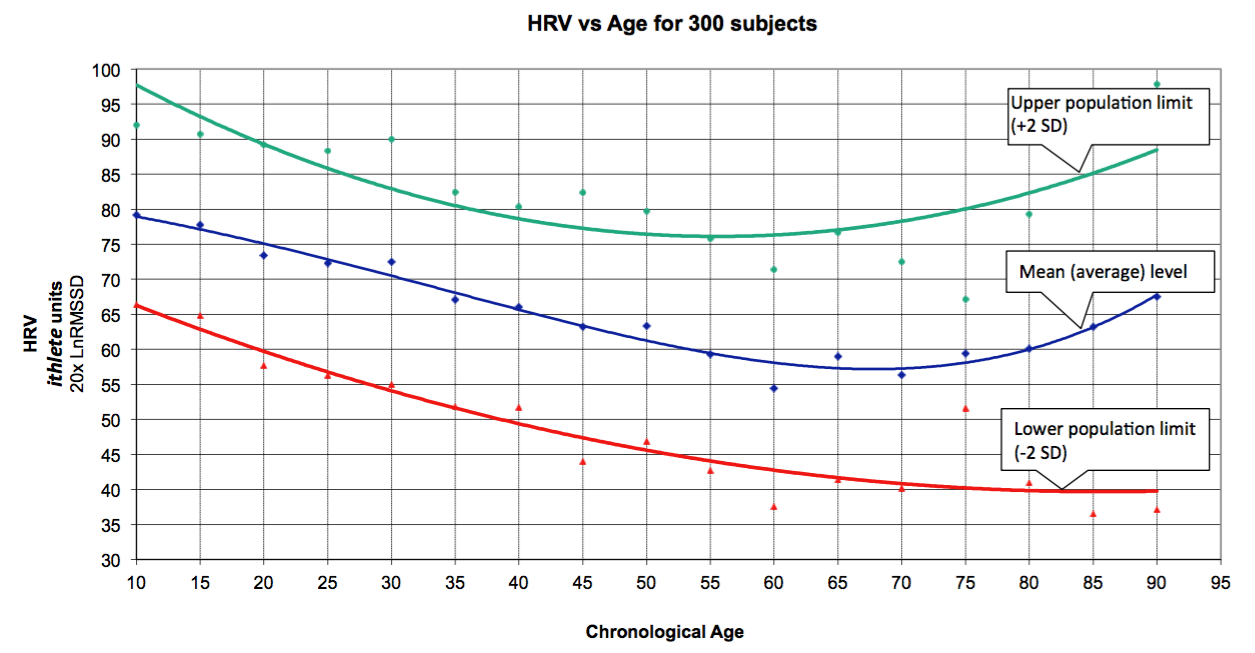 Heart rate variability and long life whats the connection hrv vs age geenschuldenfo Choice Image