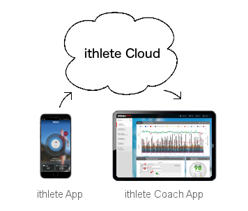 How ithlete coach app works