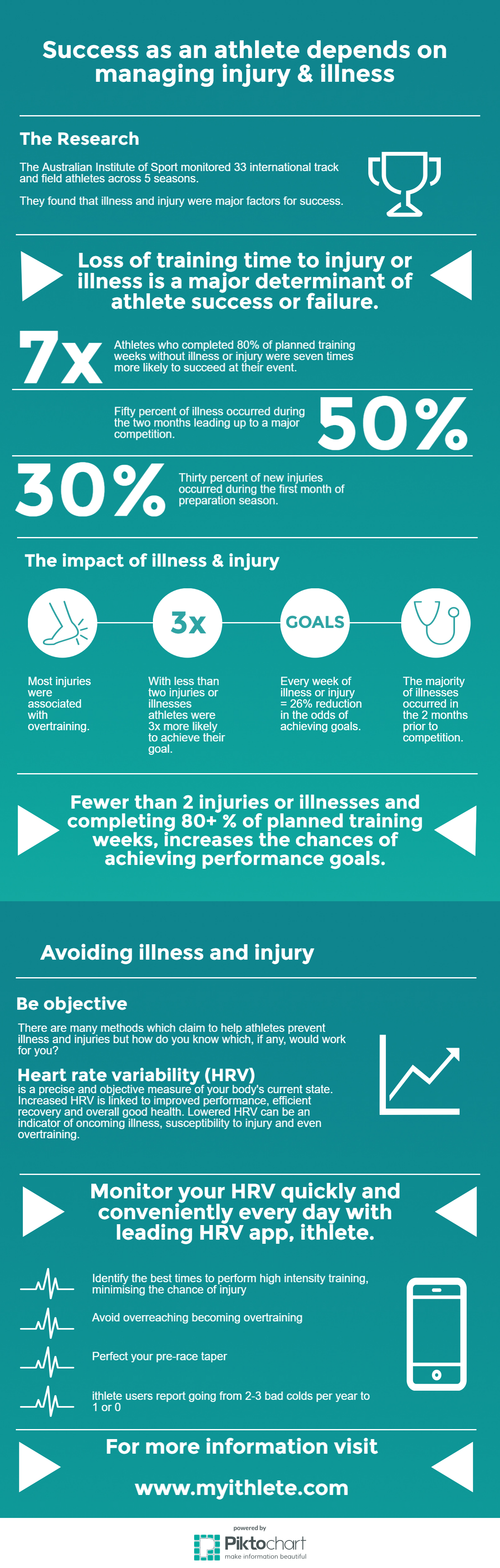injury and illness: success infographic