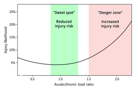 Acute:Chronic load ratio