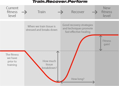 HRV in sports training