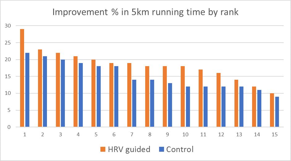 HRV guided 5k improvement