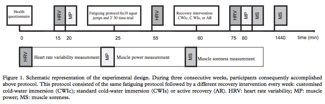 Individualised cold water immersion to speed recovery
