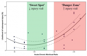Acute-to-chronic-training-load-sweet-spot-and-danger-zone-chart