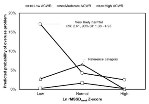 Can daily HRV monitoring predict the incidence of injury in CrossFit™ athletes?