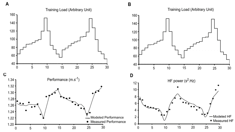 Training load over 30 weeks, comparisions with achieved performance, modelled performance and measured HRV.